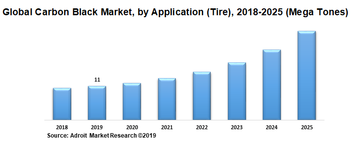 Global Carbon Black Market, by Application (Tire), 2018-2025