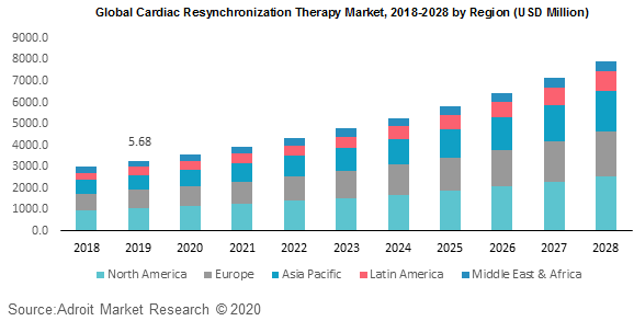 Global Cardiac Resynchronization Therapy Market 2018-2028 by Region