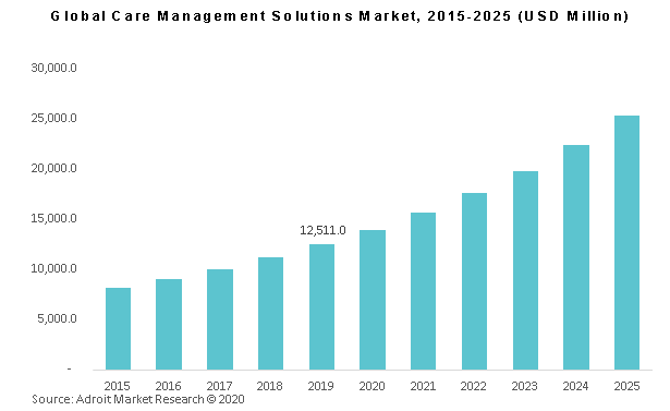 Global Care Management Solutions Market, 2015-2025 (USD Million)