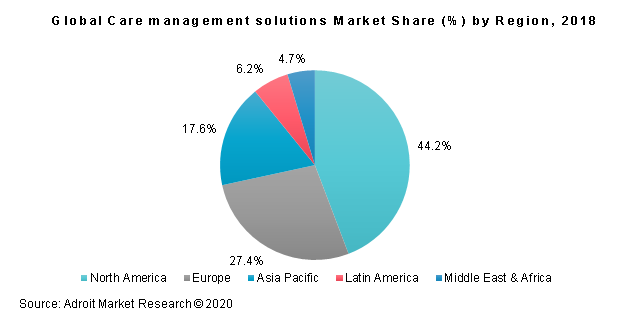 Global Care management solutions Market Share (%) by Region, 2018