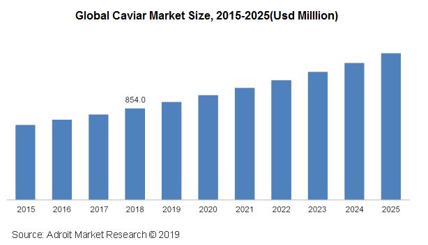 The Global Caviar Market Size, 2015-2025 (USD Million)