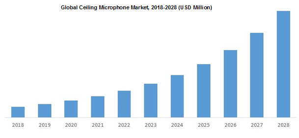 Global Ceiling Microphone Market 2018-2028