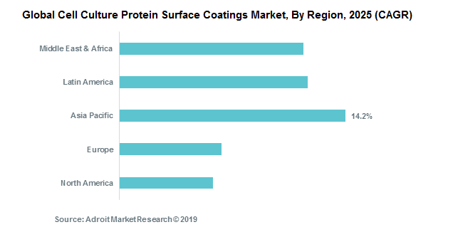 Global Cell Culture Protein Surface Coatings Market, By Region, 2025 (CAGR)