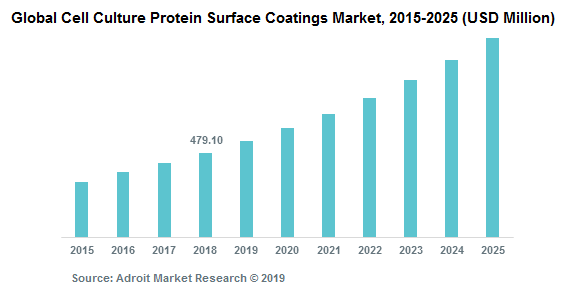 Global Cell Culture Protein Surface Coatings Market, 2015-2025 (USD Million)