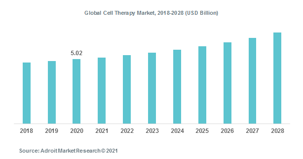 Global Cell Therapy Market, 2018-2028 (USD Billion)