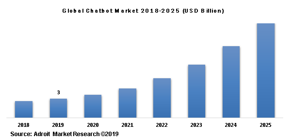 Global Chatbot Market 2018-2025 (USD Billion)
