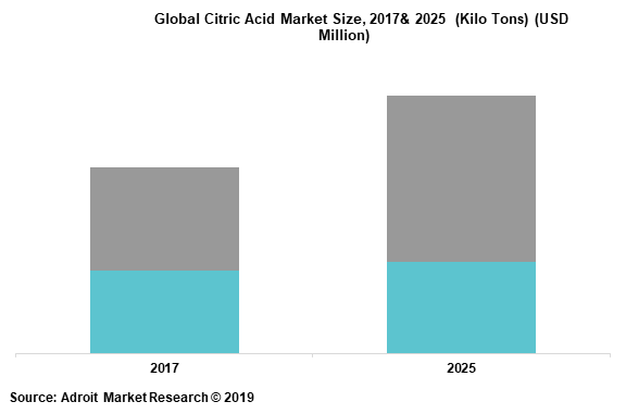 Global Citric Acid Market Size, 2017& 2025  (Kilo Tons) (USD Million)