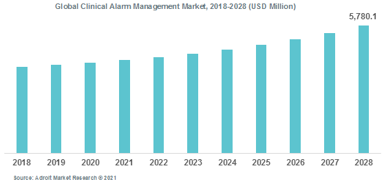Global Clinical Alarm Management Market 2018-2028