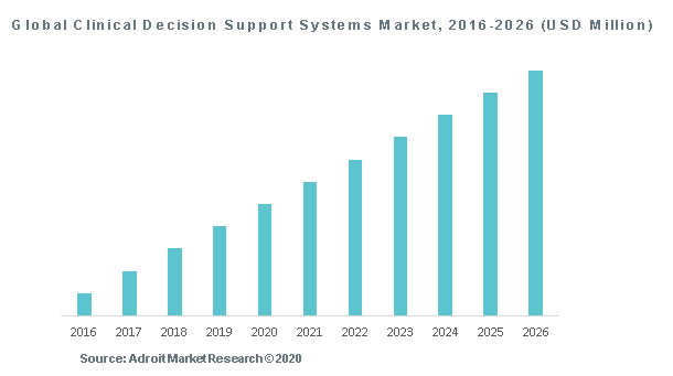Global Clinical Decision Support Systems Market, 2016-2026 (USD Million)