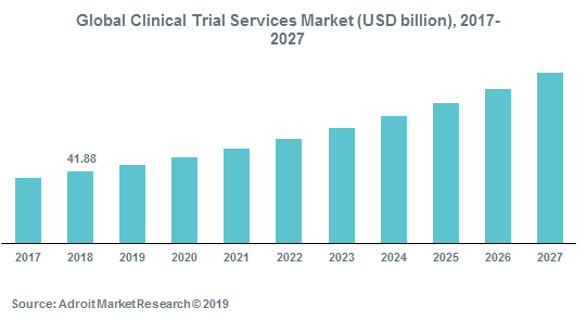 Global Clinical Trial Services Market (USD billion), 2017-2027