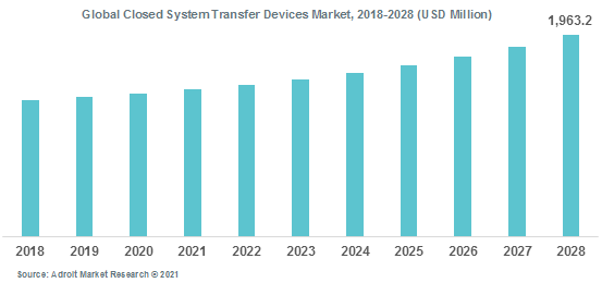 Global Closed System Transfer Devices Market 2018-2028