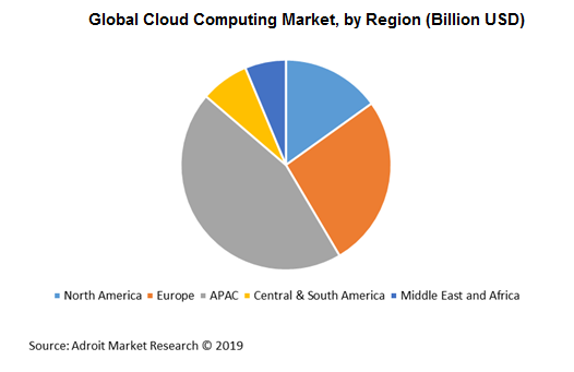 Global Cloud Computing Market, by Region (Billion USD)