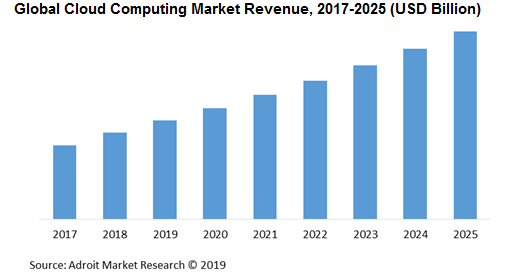 Global Cloud Computing Market Revenue, 2017-2025 (USD Billion)