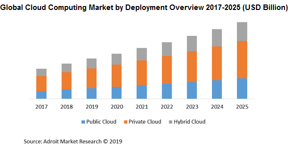 Global Cloud Computing Market by Deployment Overview 2017-2025 (USD Billion)