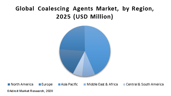 Global Coalescing Agents Market, by Region, 2025 (USD Million)
