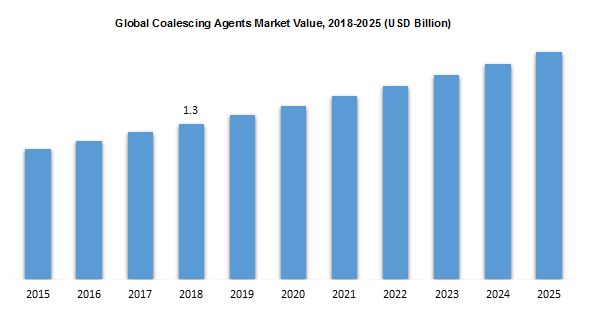 Global Coalescing Agents Market Value, 2018-2025 (USD Billion)