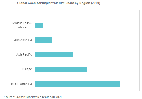 Global Cochlear Implant Market Share by Region