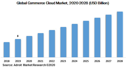 Global Commerce Cloud Market 2020-2028