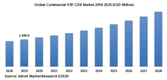 Global Commercial P2P CDN Market 2018-2028