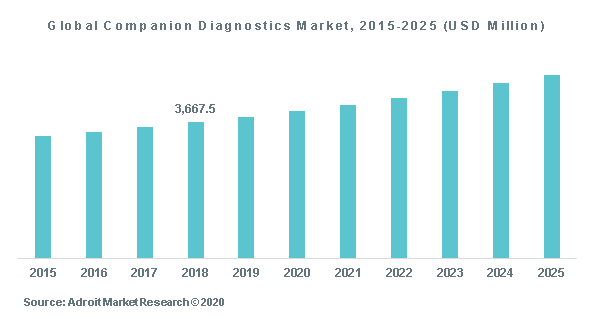 Global Companion Diagnostics Market, 2015-2025 (USD Million)