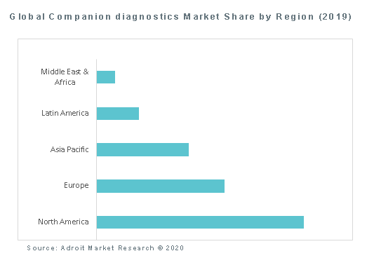 Global Companion diagnostics Market Share by Region (2019)