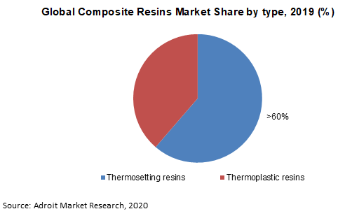 Global Composite Resins Market Share by type 2019