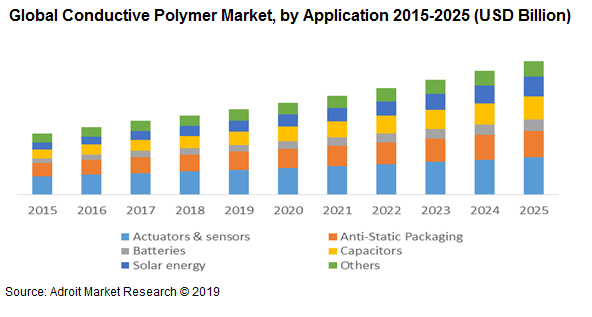 Global Conductive Polymer Market, by Application 2015-2025 (USD Billion)