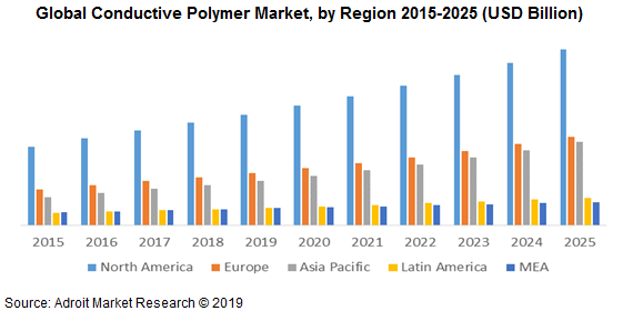 Global Conductive Polymer Market, by Region 2015-2025 (USD Billion)