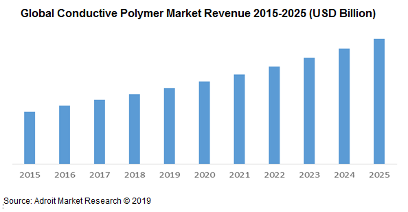 Global Conductive Polymer Market Revenue 2015-2025 (USD Billion)