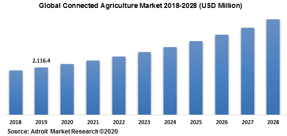 Global Connected Agriculture Market 2018-2028