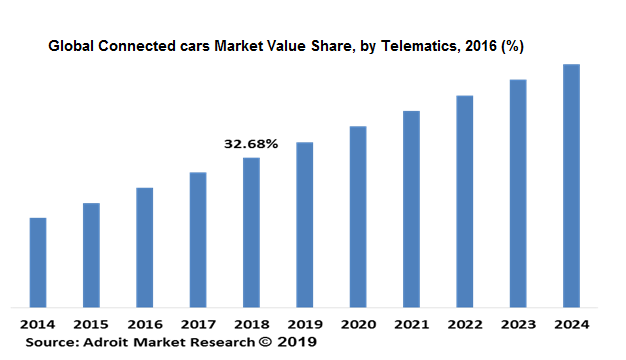 Global Connected cars Market Value Share, by Telematics, 2016 (%)