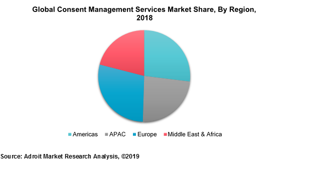 Global Consent Management Services Market Share, By Region, 2018