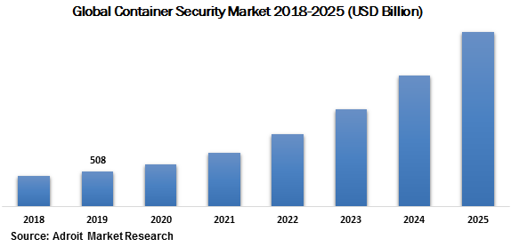 Global Container Security Market 2018-2025 (USD Billion)