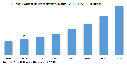 Global Content Delivery Network Market 2018-2025