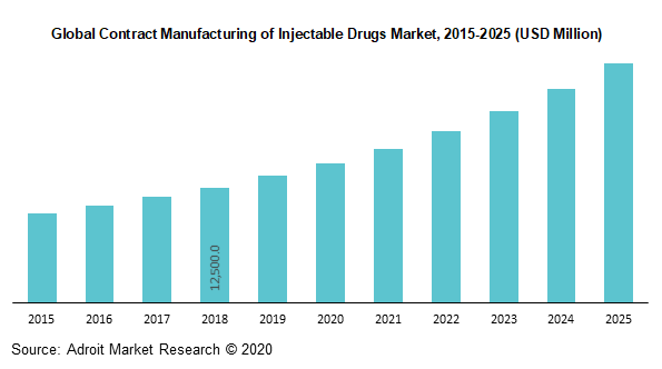 Global Contract Manufacturing of Injectable Drugs Market 2015-2025 (USD Million)