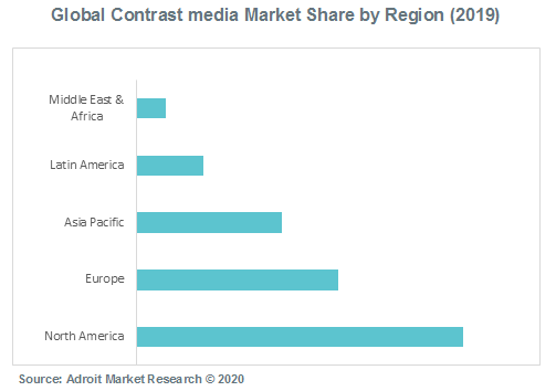 Global Contrast media Market Share by Region (2019)