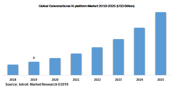 Global Conversational AI platform Market 2018-2025 (USD Billion)