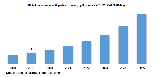 Global Conversational AI platform market, by IT Services 2018-2025 (USD Billion)
