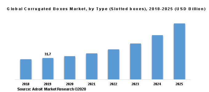Global Corrugated Boxes Market, by Type (Slotted boxes), 2018-2025 (USD Billion)