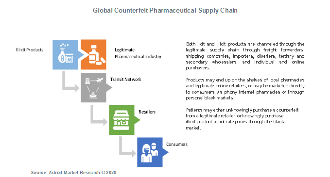 Global Counterfeit Pharmaceutical Supply Chain