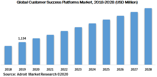 Global Customer Success Platforms Market 2018-2028