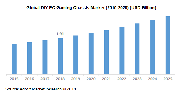 Global DIY PC Gaming Chassis Market (2015-2025) (USD Billion)