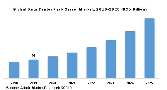 Global Data Center Rack Server Market, 2018-2025 (USD Billion)