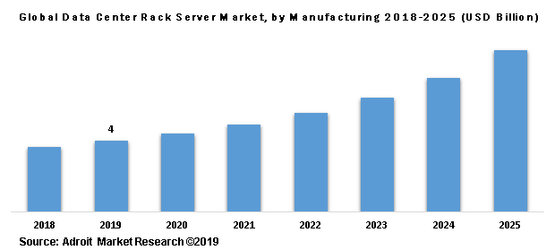 Global Data Center Rack Server Market, by Manufacturing 2018-2025 (USD Billion)