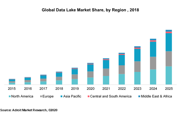 Global Data Lake Market Share by Region 2018