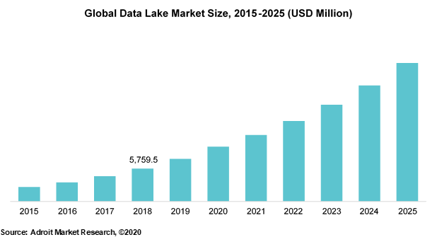 Global Data Lake Market Size 2015-2025 (USD Million)