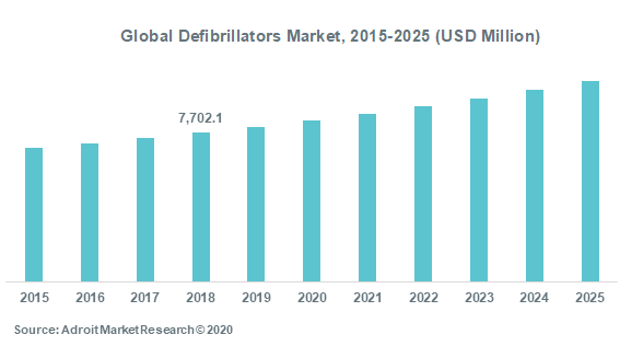 Global Defibrillators Market 2015-2025 (USD Million)