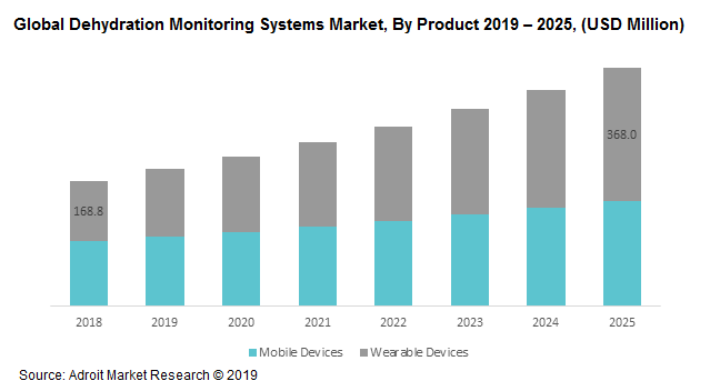Global Dehydration Monitoring Systems Market, By Product 2019 – 2025, (USD Million)