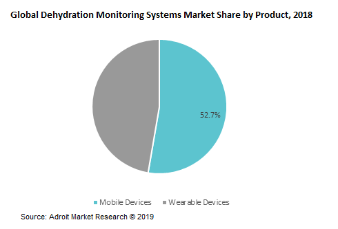 Global Dehydration Monitoring Systems Market Share by Product, 2018