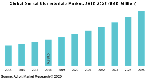 Global Dental Biomaterials Market 2015-2025 (USD Million)